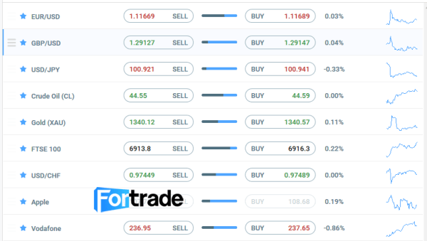 Fortrade Trading