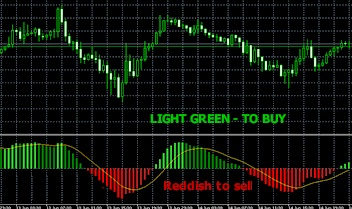 Macd indicator binary options cmd