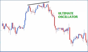 Binary Options Trading With the Help of Ultimate Oscillator